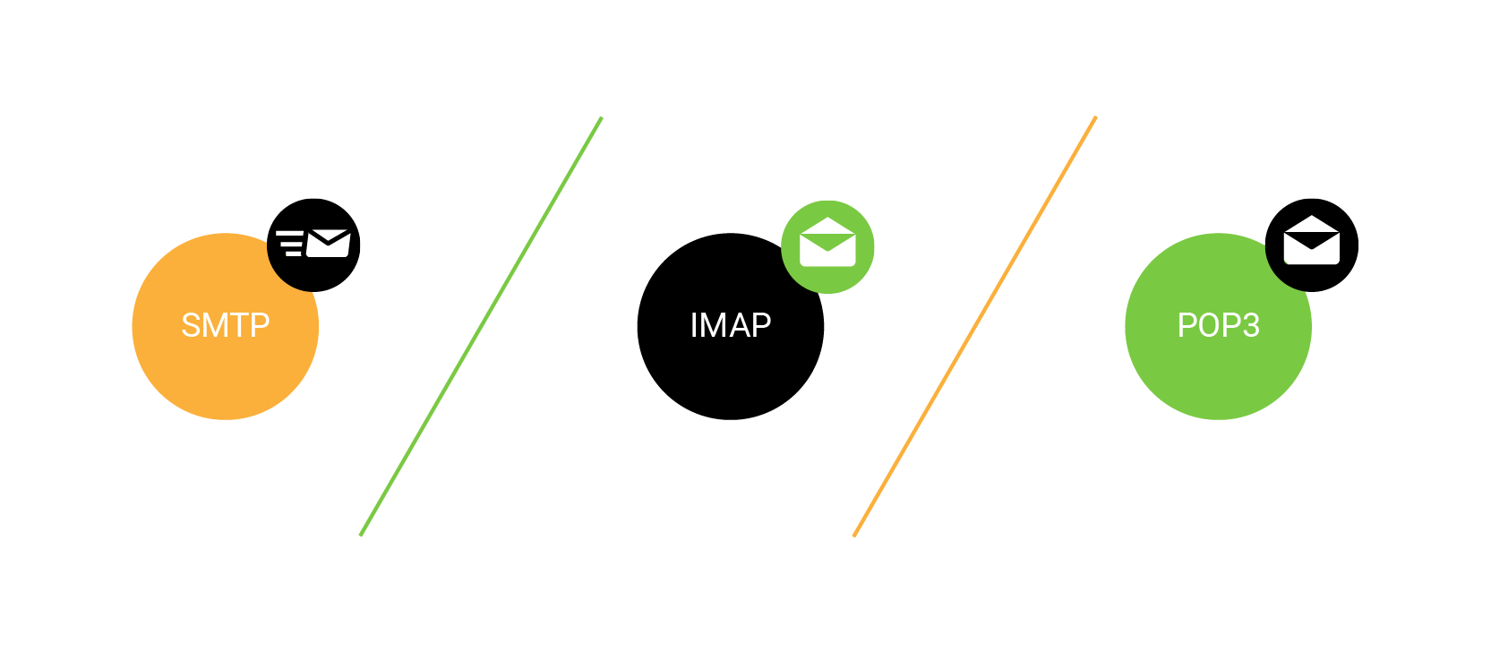 Difference-between-SMTP,-IMAP-and-POP3-in-mail-&-data-transmission.