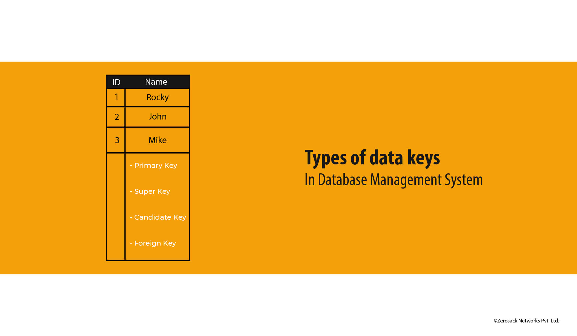 Different-types-of-keys-in-database-management-system